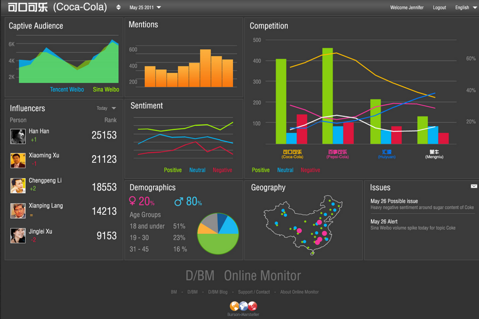 Sentiment Analysis Social Media Dashboard Insight