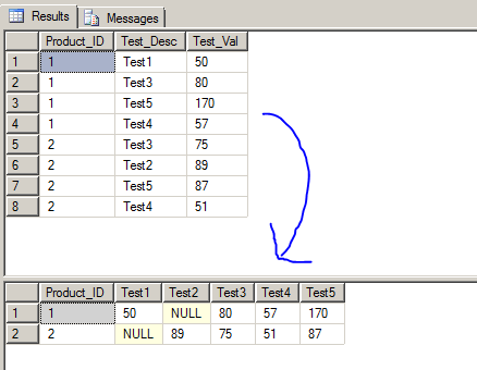 SQL Server Query Fundamentals: A Simple example of a Query that uses PIVOT: - Insight Extractor ...