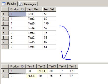 Sql Server Query Fundamentals A Simple Example Of A Query